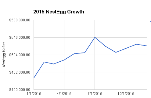 2015NestEggGrowth